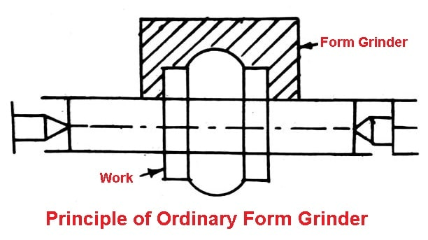 Ordinary-Form-Grinder