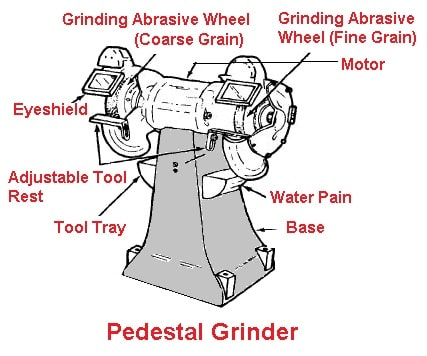 Types of Grinding Machines - Pedestal Grinder