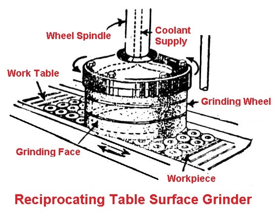 Reciprocating Table Surface Grinder