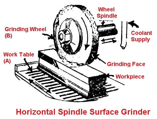 Horizontal Spindle Surface Grinder
