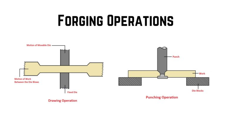 Types of Forging Operations