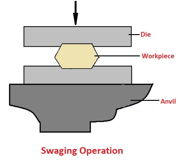 Swaging Operation