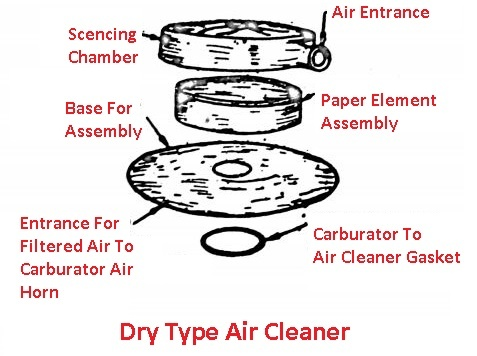 Types of Air Cleaner in Engine - Dry type air cleaner