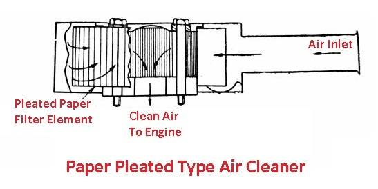Paper pleated type air cleaner