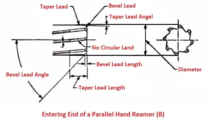 Reamer Nomenclature: Entering end of a parallel hand reamer