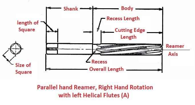 Reamer Nomenclature: Parallel hand reamer, right hand rotation with left hand helical flutes