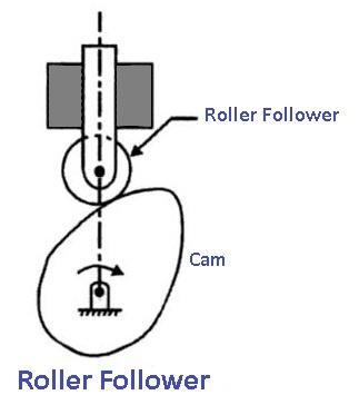 Roller Follower