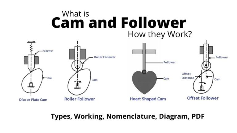 cams and followers