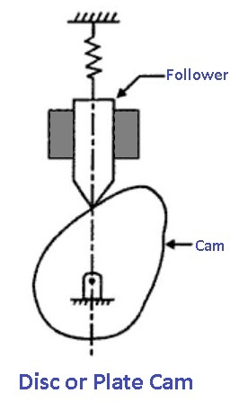 Disc or Plate Cam