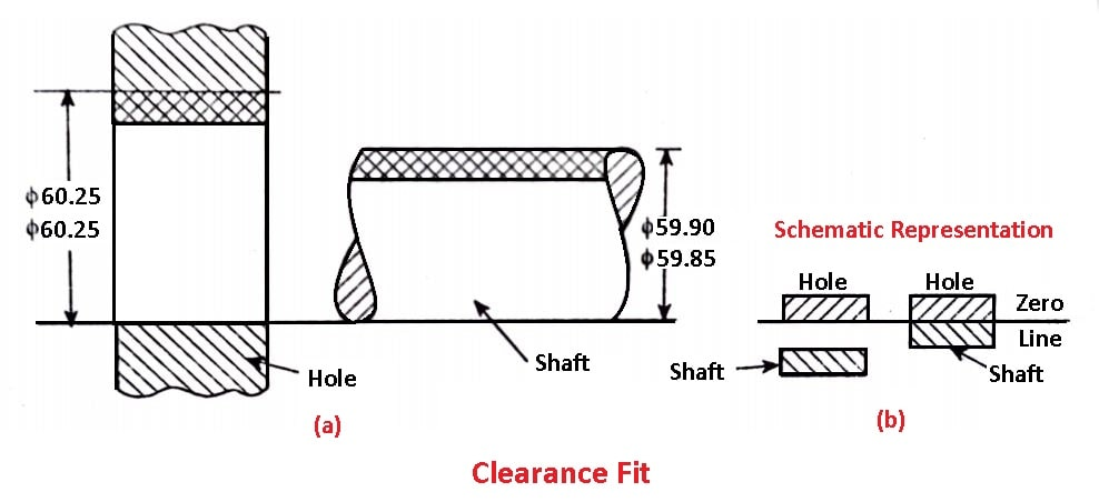 Types of Fits - Clearance Fit