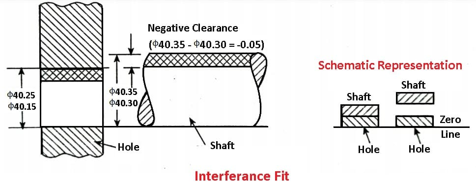 Types of Fits - Interference Fit