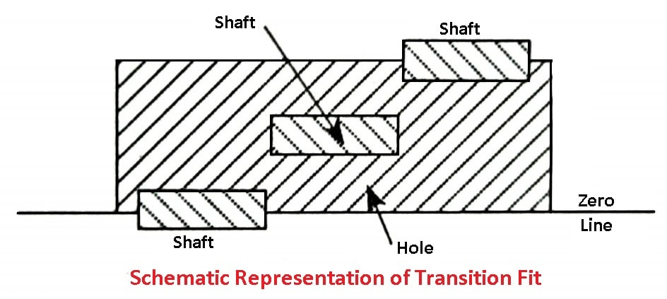 Schematic Representation of Transition Fit