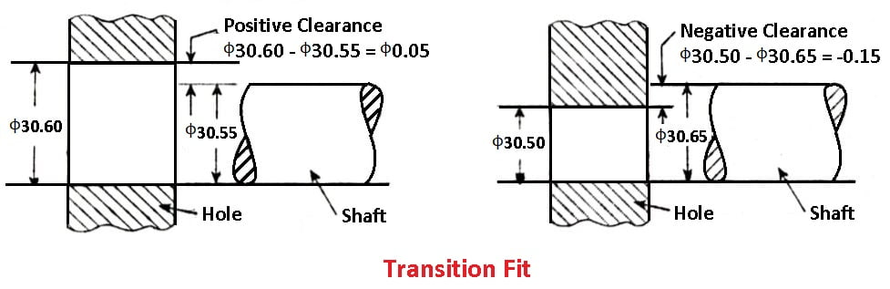 Types of Fits - Transition Fit