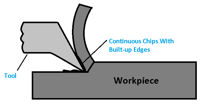 Continuous Chips With Built-Up Edges