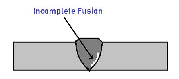 Welding Defects - Incomplete Fusion
