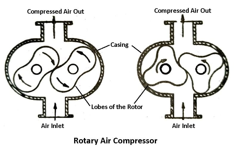 Types of Air Compressors - Rotary Air Compressor