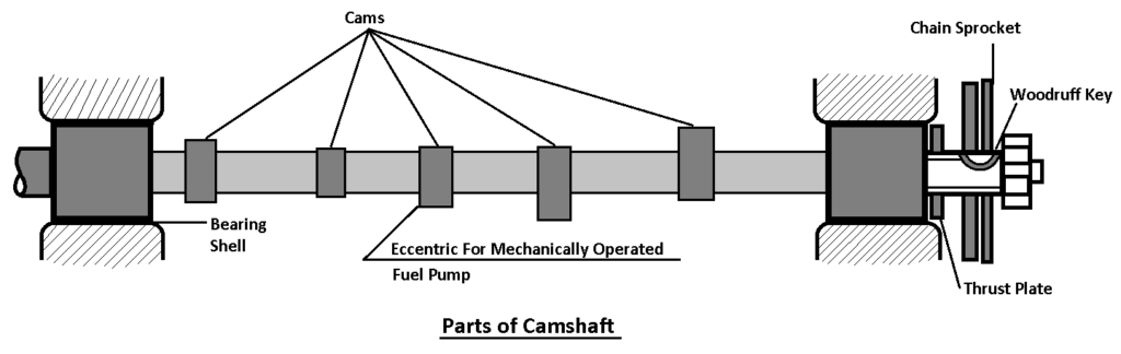 Parts of Camshaft