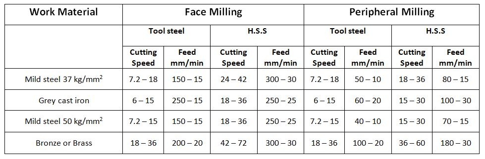 Average Cutting Speed and Feed for Milling Operation