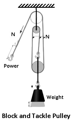 Block and Tackle Pulley - Types of Pulley