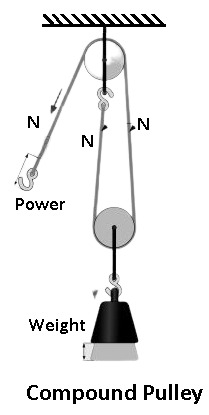 Compound Pulley - Types of Pulley