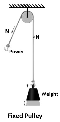 Fixed Pulley - Types of Pulley