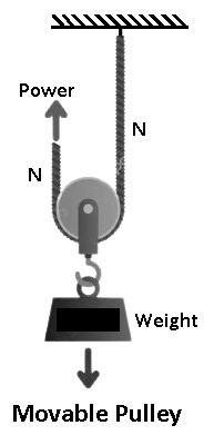 Movable Pulley - Types of Pulley