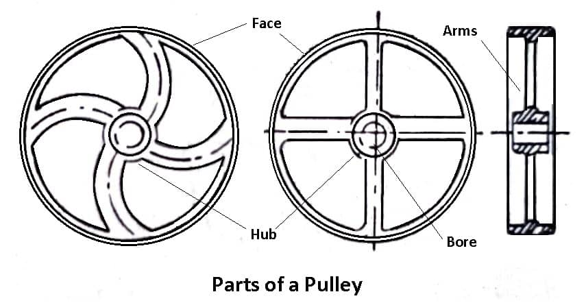 Parts of Pulley